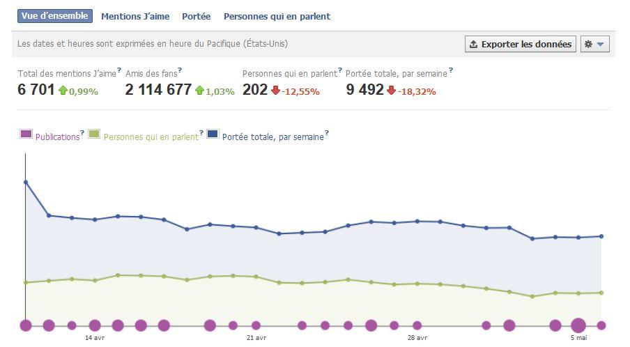 Exemple de statistiques pour pages Facebook