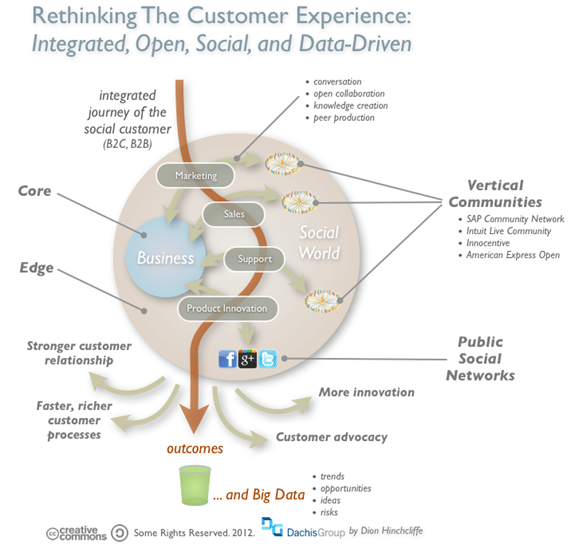 Rethinking the customer experience, integrated, open, social and data driven - Forbes