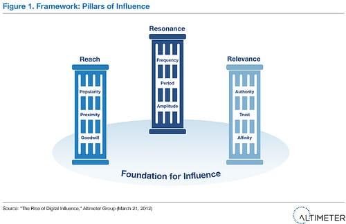 Les trois piliers fondateurs du marketing d'influence