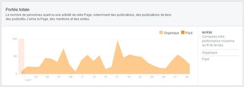 Pourquoi vous devez penser Facebook Marketing et page Facebook !