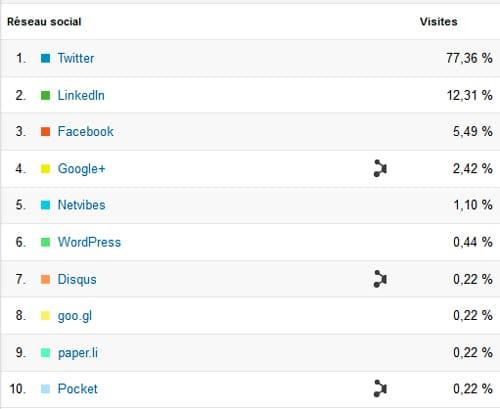 Statistiques de visites grâce aux réseaux sociaux