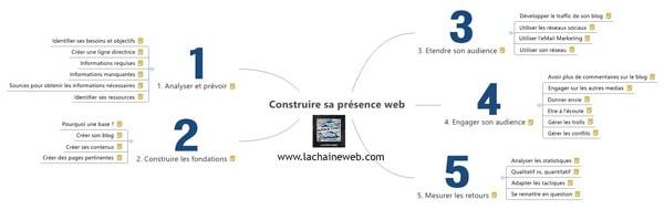 5 étapes pour construire votre présence web et améliorer vos résultats