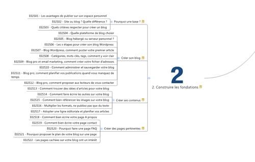 Comment créer son espace web et un blog pro