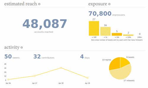 Mesurer taux engagement Twitter et nombre de RT