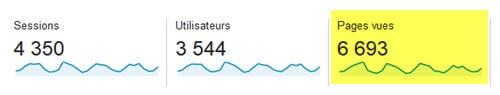 Pour connaître le nombre de pages vues par visite, allez dans Audience - Vue d'ensemble - pages par session.