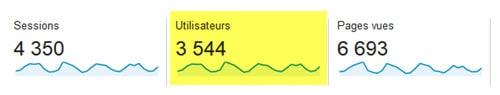 Pour connaître le nombre de visiteurs uniques, allez dans Audience - Vue d'ensemble - Utilisateurs.