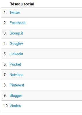Pour connaître les réseaux sociaux référents, allez dans Acquisition - Réseaux sociaux - Vue d'ensemble.