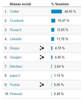 Statistiques de génération de visites sur blog depuis Twitter et les réseaux sociaux